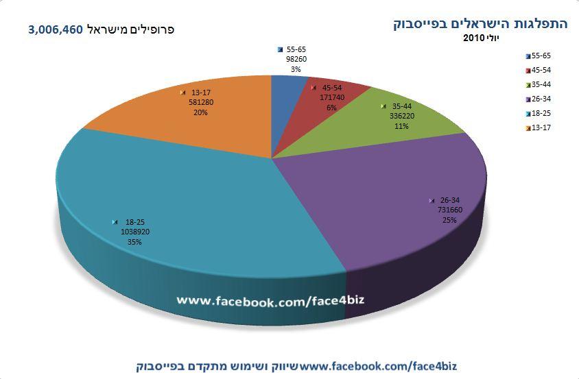 התפלגות הגילאים בפייסבוק - יולי 2010